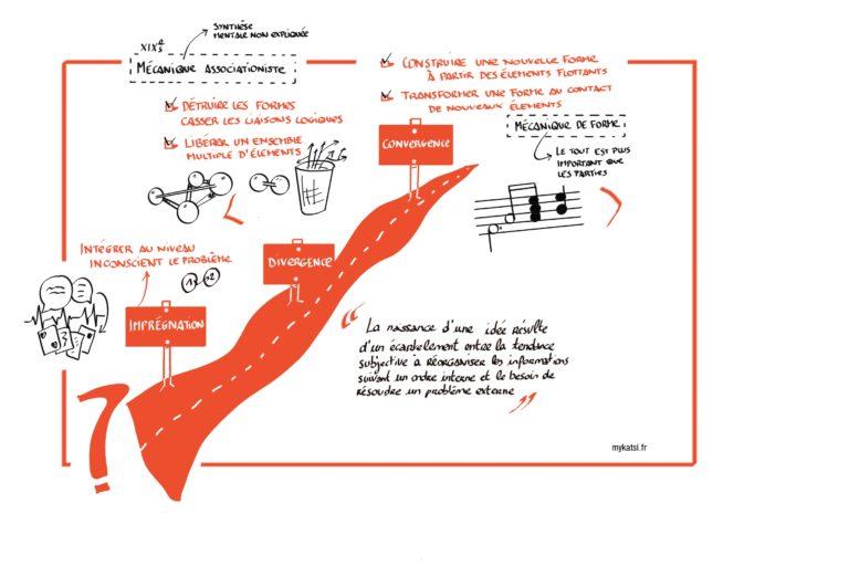 Les bases du processus créatif par Katsi. Ce support ne peut être utilisé sans cité son auteur: Jeanne Bernard Katsi SAS