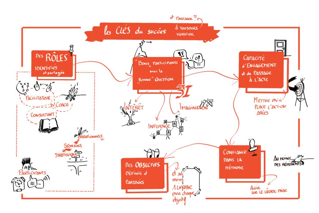 Les facteurs clés du succès d'un dispositif collaboratif et d'intelligence collective. Merci de citer la source de dessin en cas d'utilisation: Jeanne Bernard Katsi